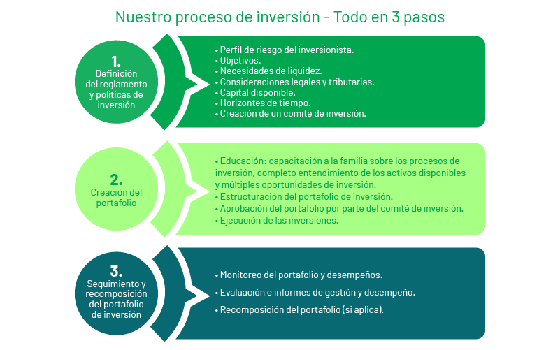 proceso-inversion